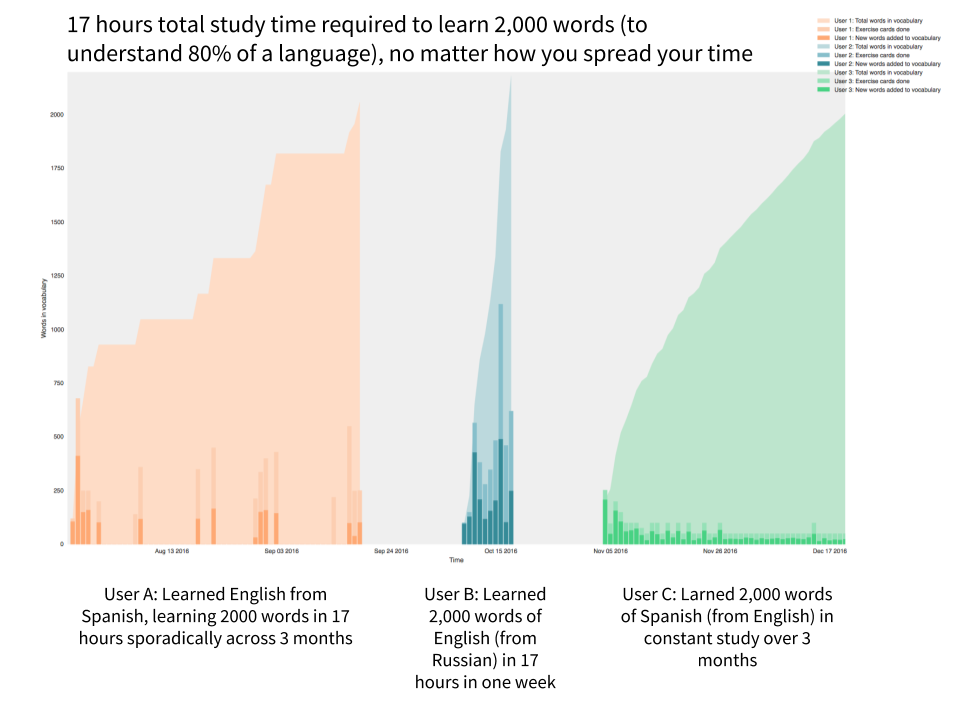 This is the Lingvist data set that makes it one of our favourite language learning apps.