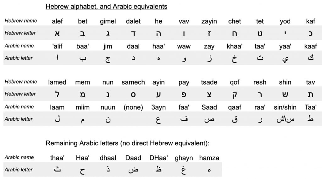 Table of equivalent Hebrew and Arabic letters showing similarities between Hebrew and Arabic
