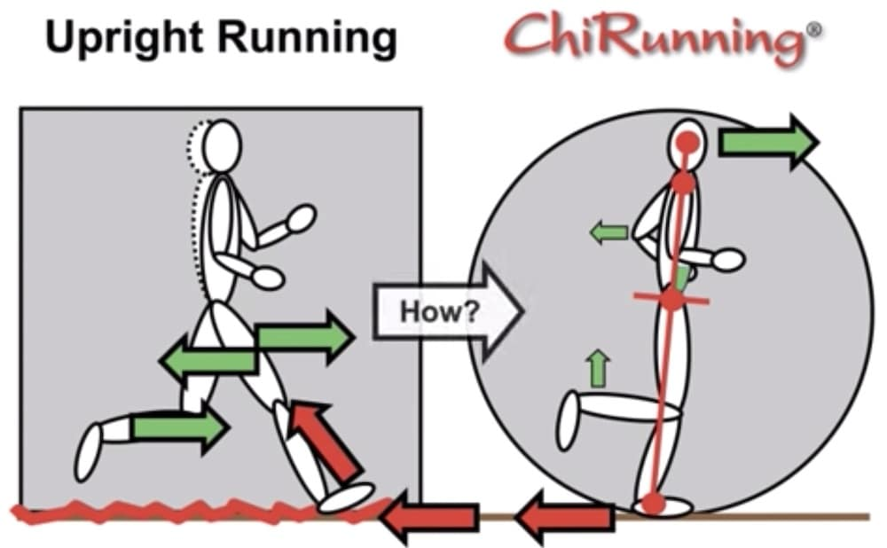 Running techniques: Chi, Pose, Natural and others 1