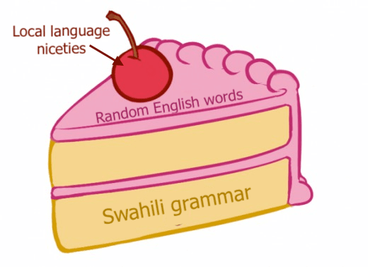 Cake diagram showing how Swahili is spoken in inland Kenya - a mix of Swahili, local language, and English